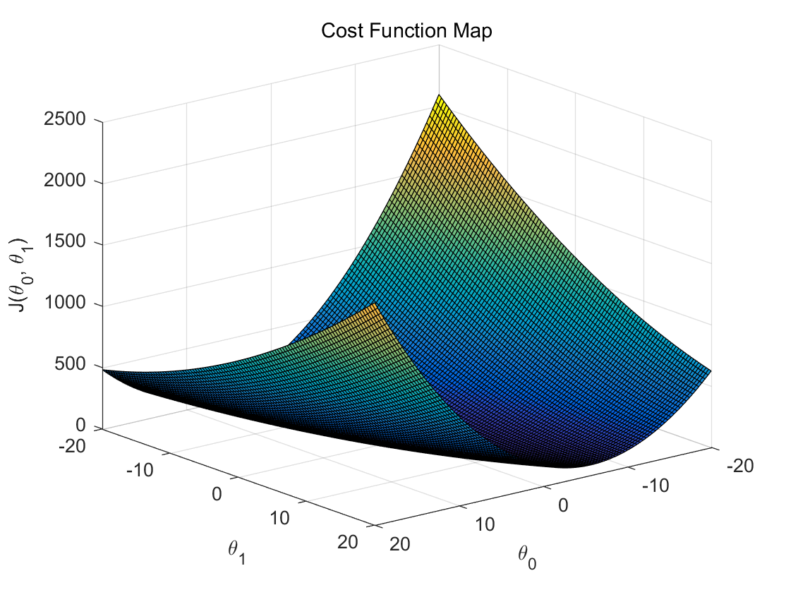 cost-function-matlab