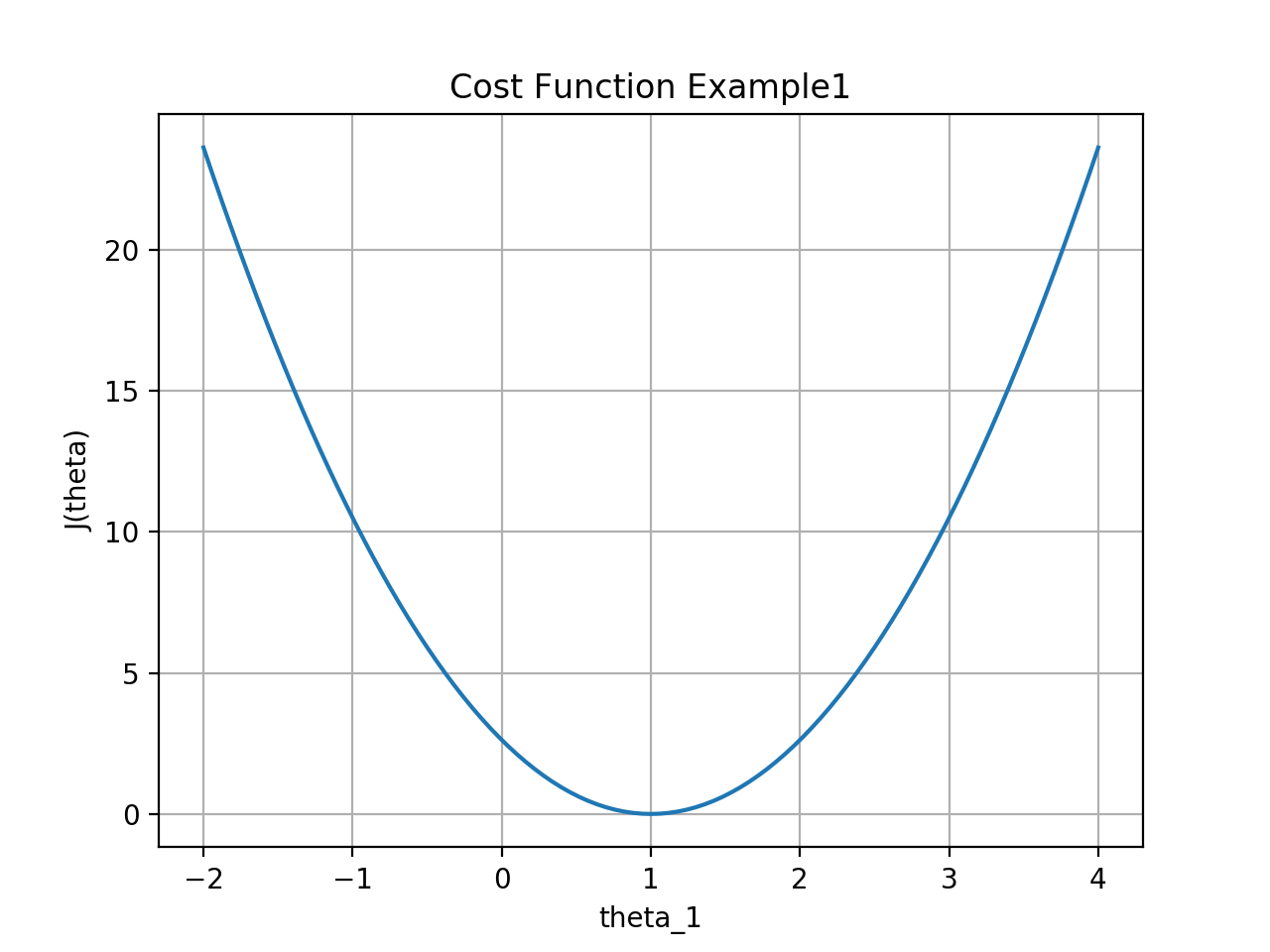 cost-function1