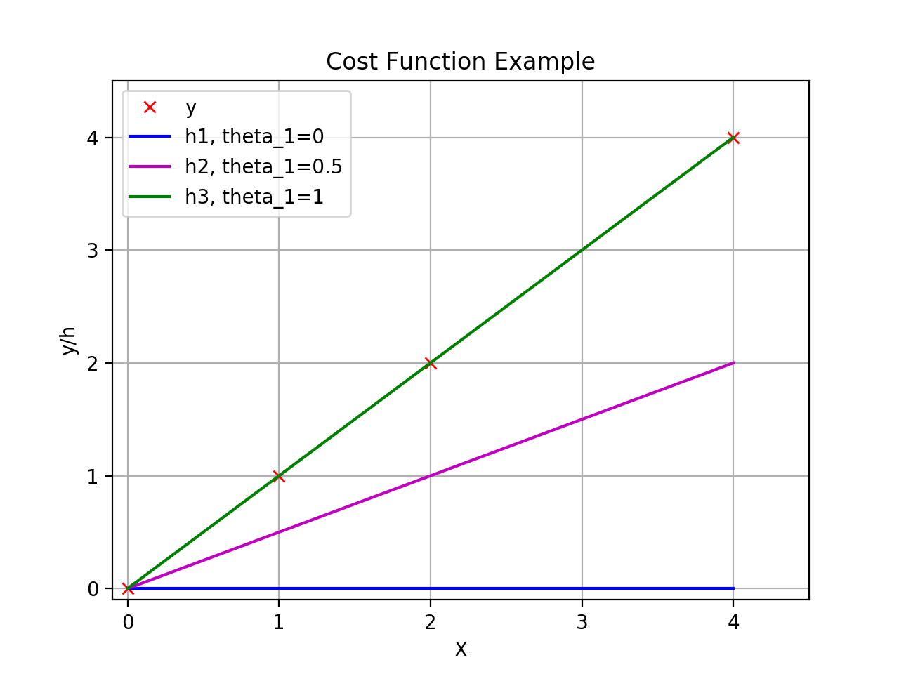 cost-function